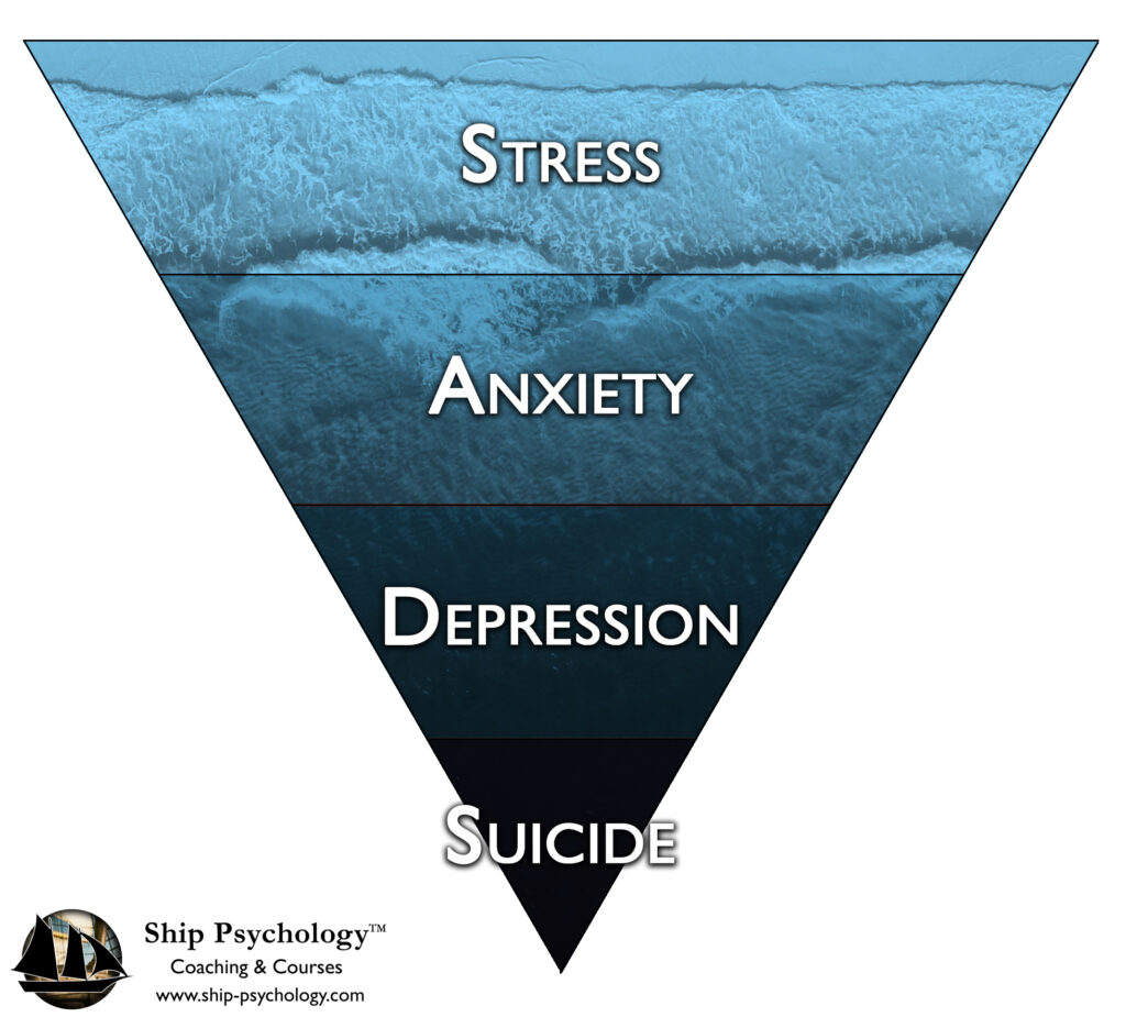 Ship Psychology | Mental Health Improvement | Mental Health resillience | Stress | Anxiety | Depression | Suicide