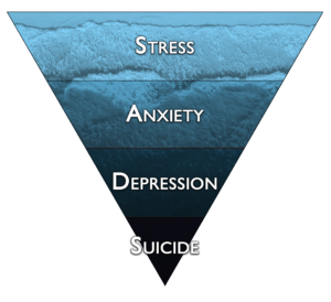 Ship Psychology Method | Slide Scale of Stress, Anxiety, Depression and Suicide